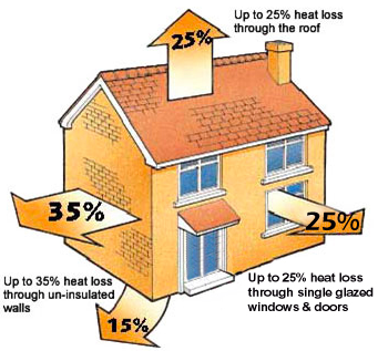 External Wall Insulation Can Save Save You Money From Heating Bills